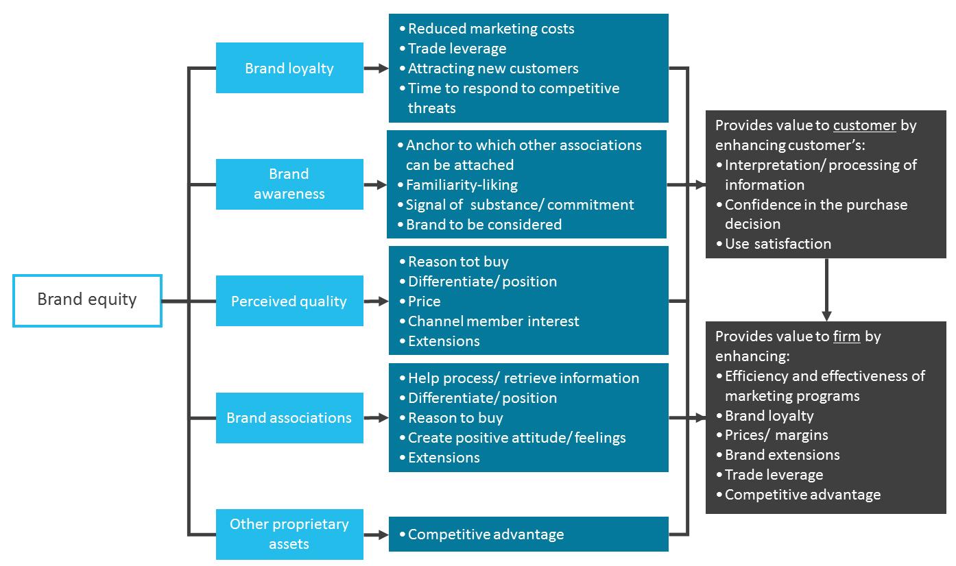 brand-equity-model-van-aaker-figuur-1