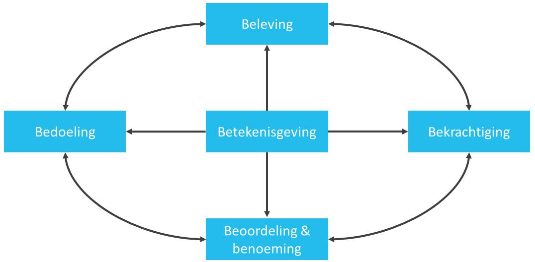 5b-model-van-geelhoed-van-der-loo-en-samhoud-figuur-1