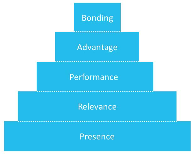 brand-dynamics-piramide-van-dyson-farr-en-hollis-figuur-1