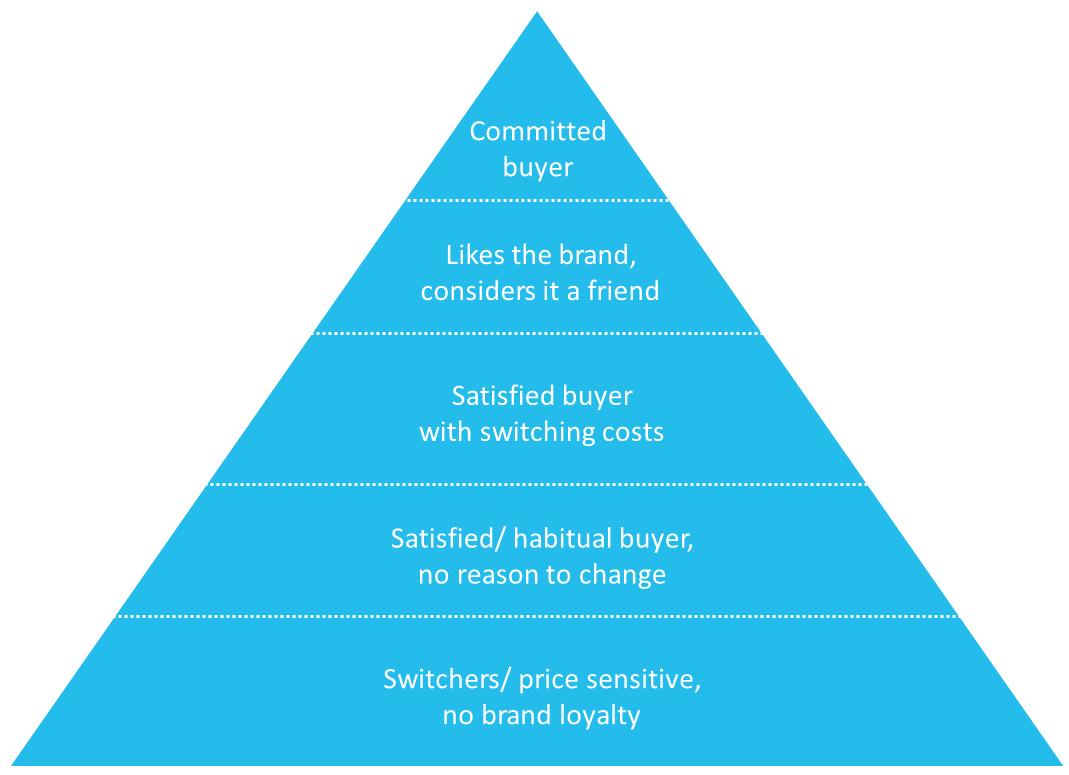 brand-loyalty-piramide-van-aaker-figuur-1