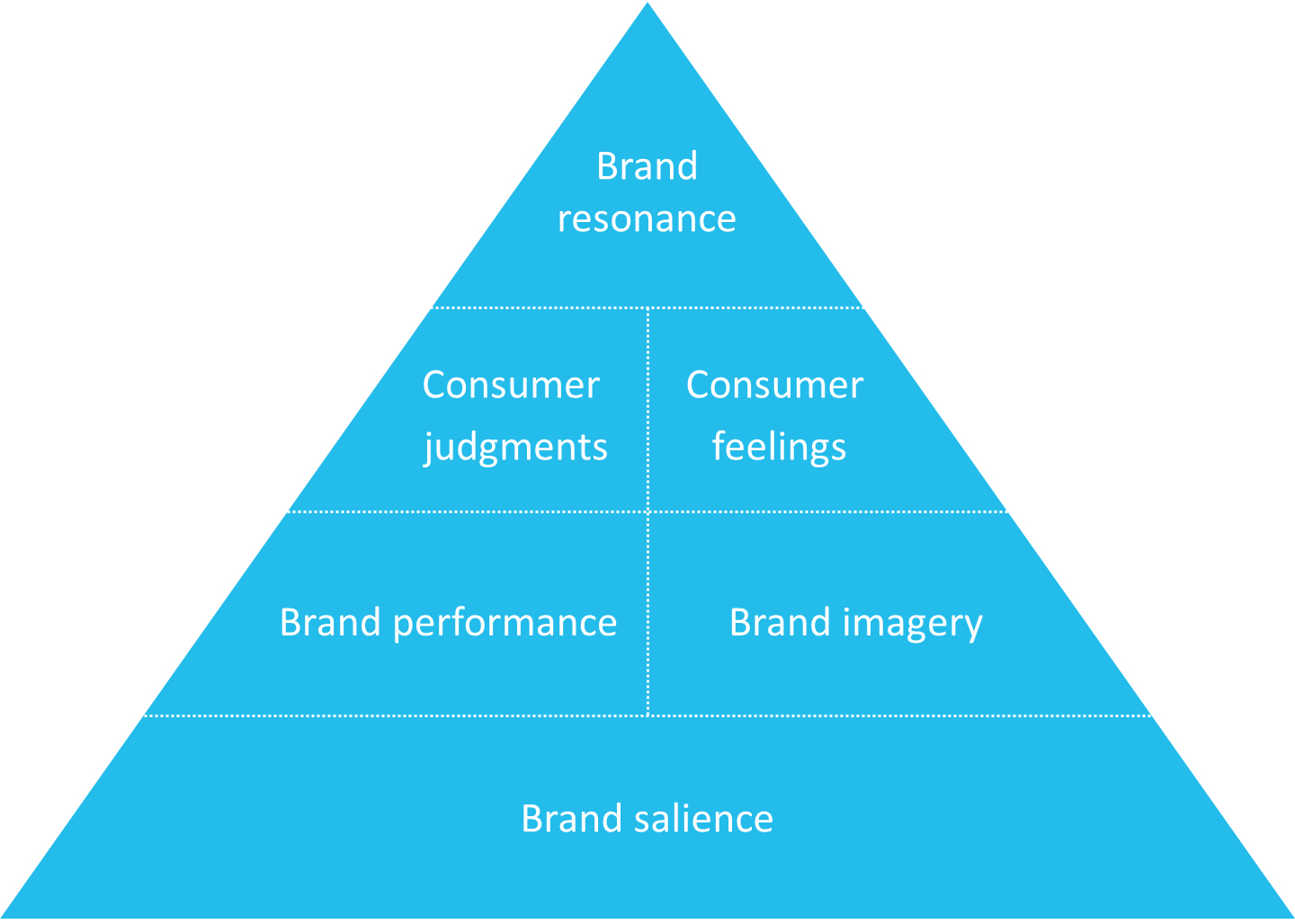 customer-based-brand-equity-model-figuur-1