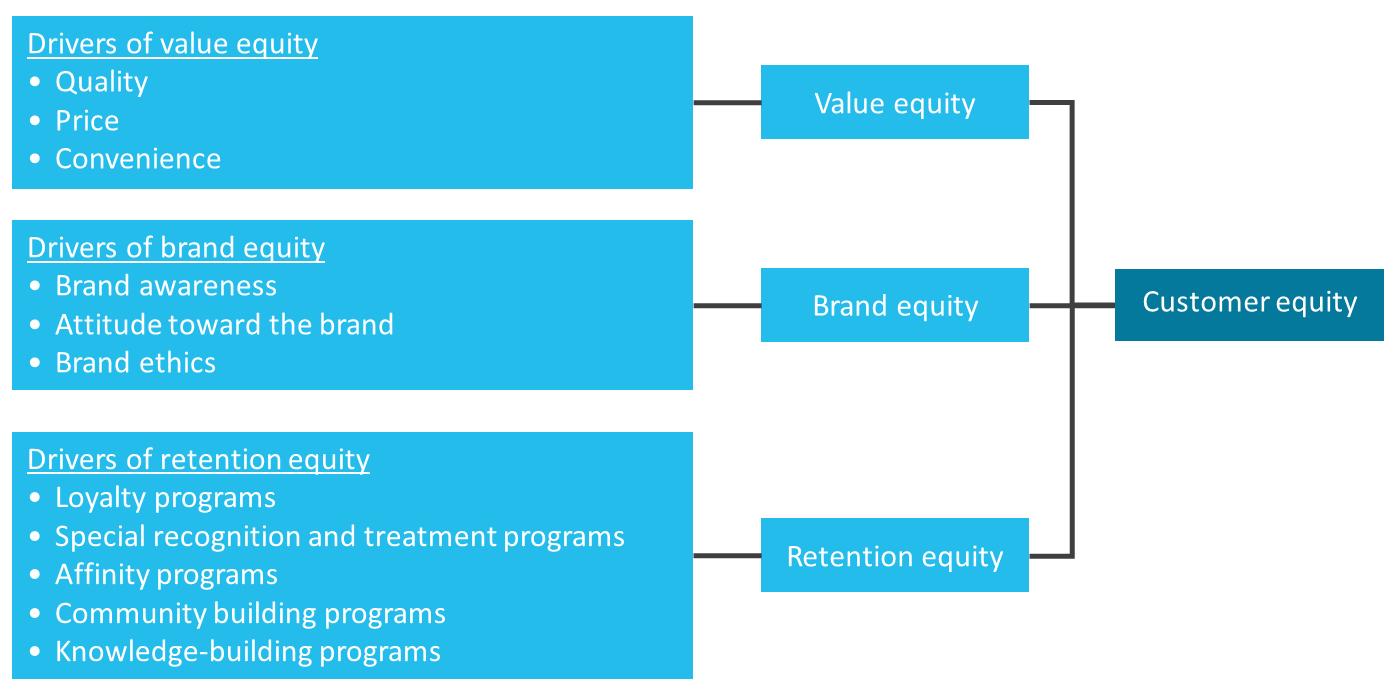 customer-equity-framework-figuur-1