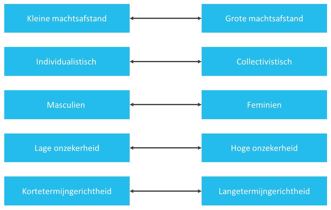 de-vijf-cultuurdimensies-van-hofstede-figuur-1