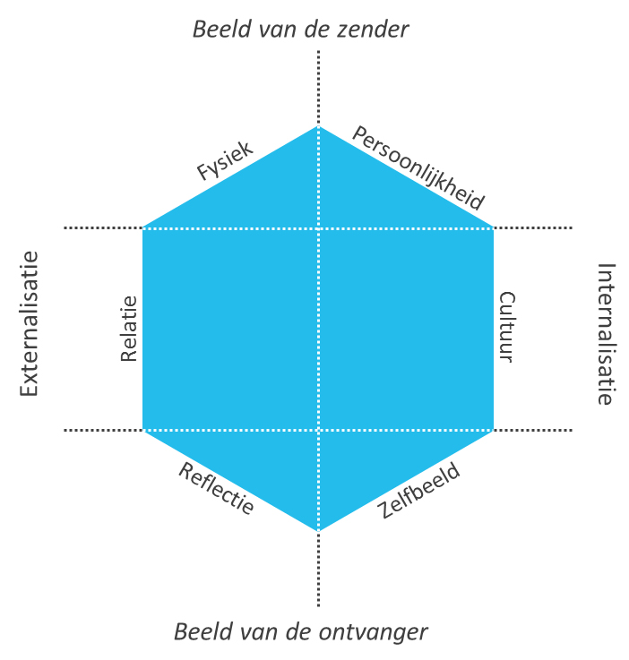 het-brand-identity-prism-model-van-kapferer-figuur-1