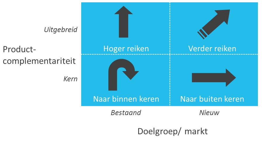 co-branding-strategieen-figuur-1