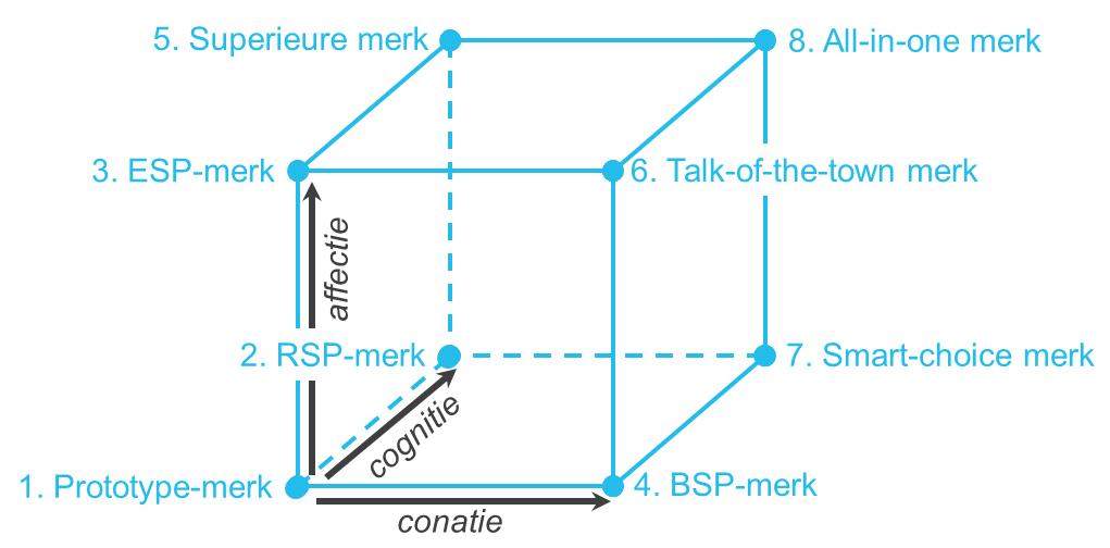 positioneringskubus-figuur-1