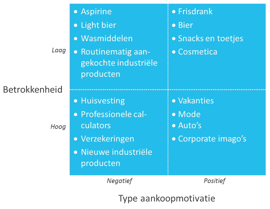 brand-attitude-strategy-quadrants-van-rossiter-percy-figuur-1