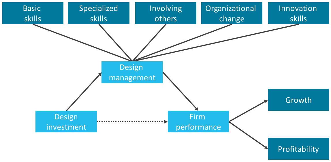 designmanagement-verhoogt-effect-van-design-figuur-1
