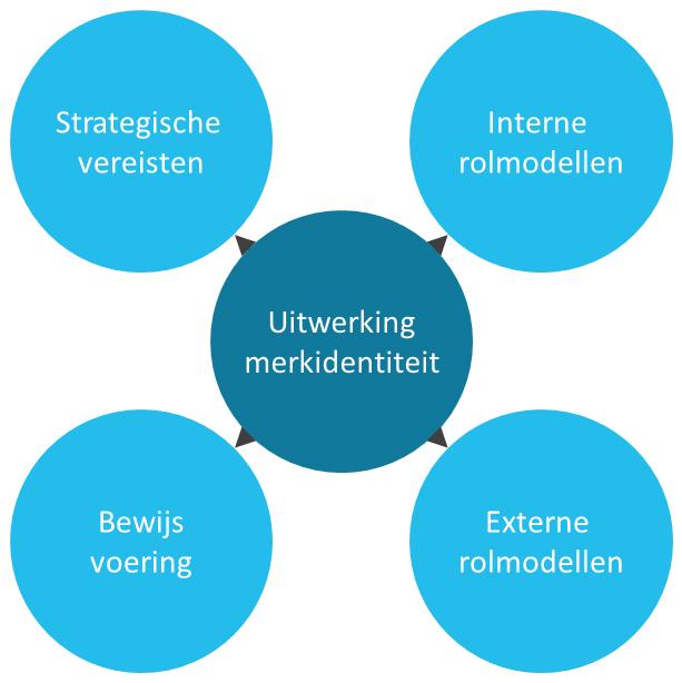 brand-identity-elaboration-model-van-aaker-figuur-1