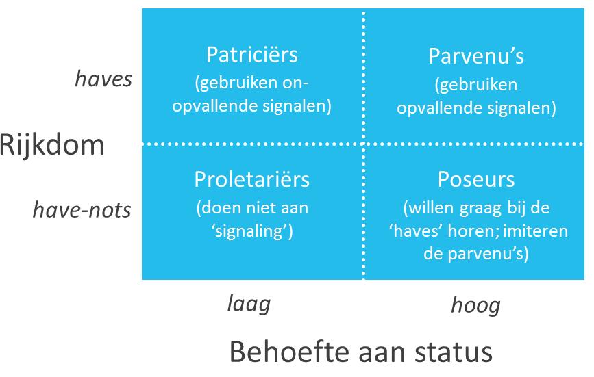 status-door-luxemerken-wie-wil-dat-niet-figuur-1
