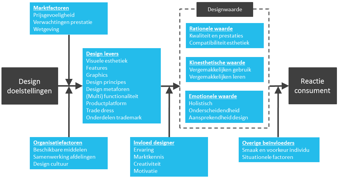 designwaarde-voor-producten-ontrafeld-figuur-1