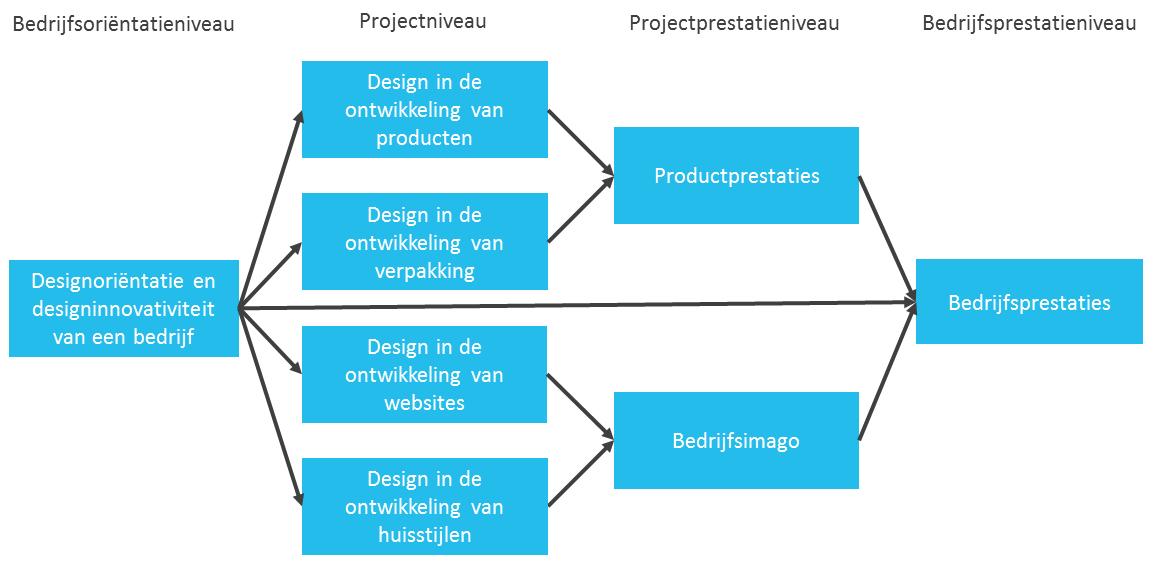 effectiviteit-van-design-figuur-1