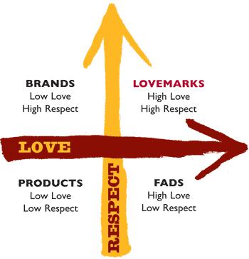 m-lovemarks-model-van-roberts