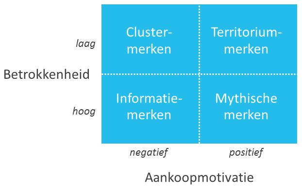 rossiter-percys-richtlijnen-voor-communicatie-figuur-1