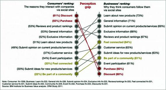 social-media-overschat-je-klanten-niet-figuur-1