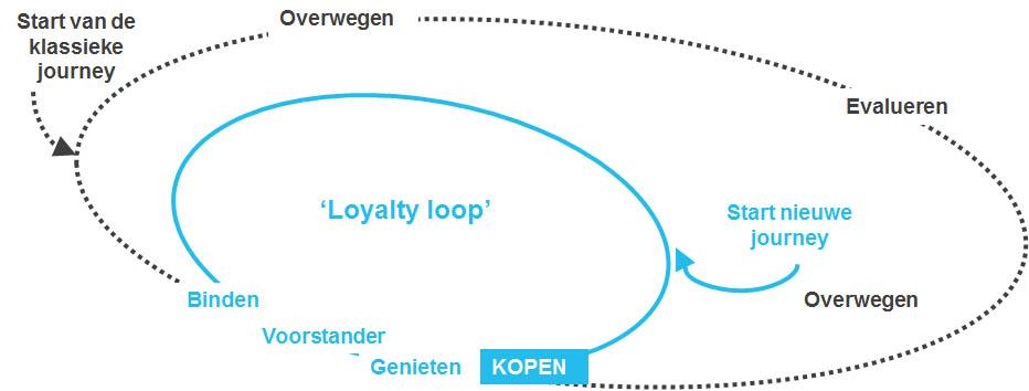 de-customer-journey-maakt-het-verschil-figuur-1