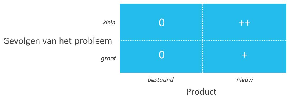 hoe-warm-je-een-product-recall-goed-op-figuur-1