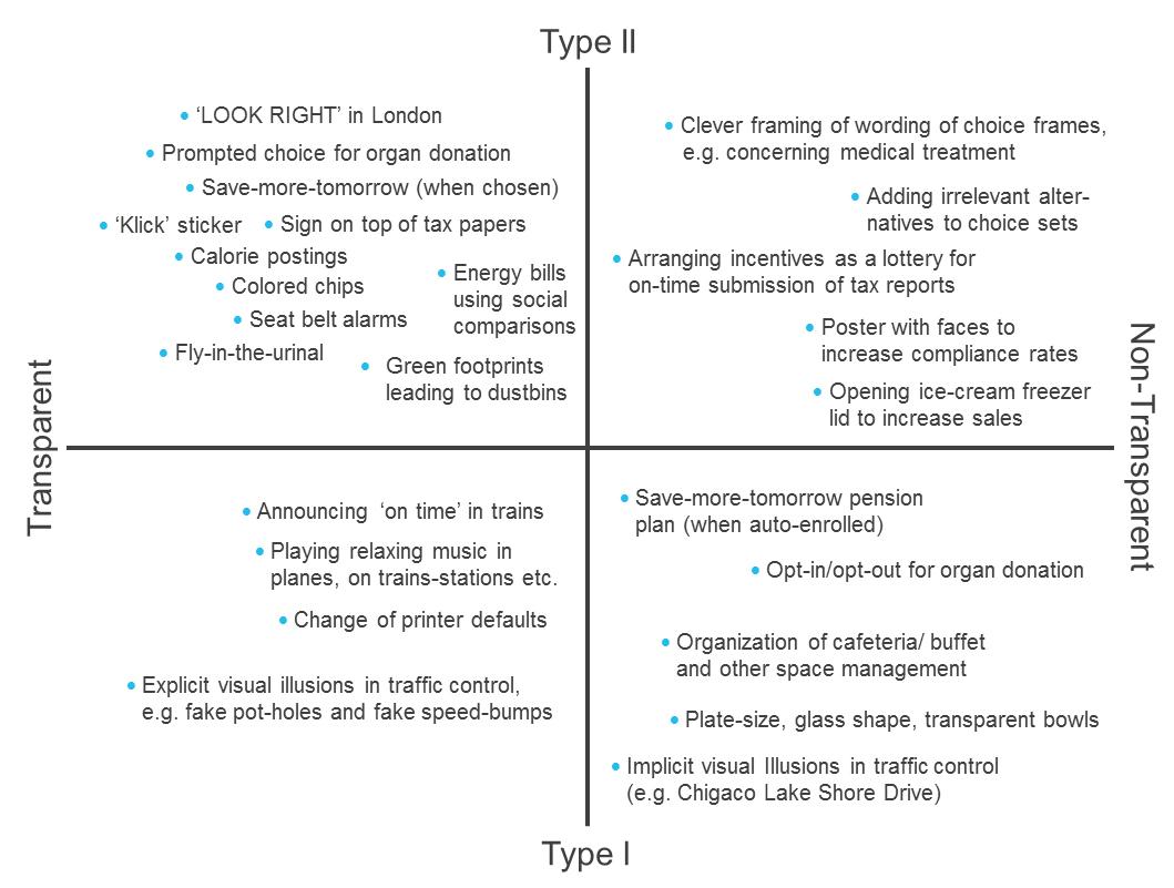 een-typologie-van-nudges-matrix
