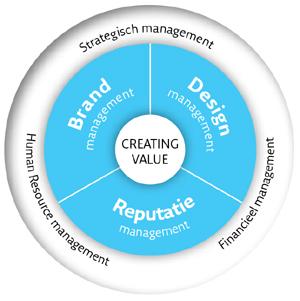 creating-value-wheel