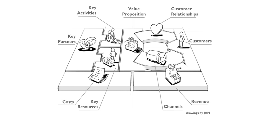 business-model-canvas-model