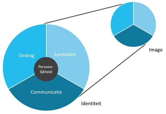 corporate-identity-corporate-image-van-birkigt-en-stadler-figuur-1