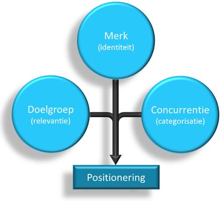 het-mdc-model-van-riezebos-van-der-grinten-figuur-1