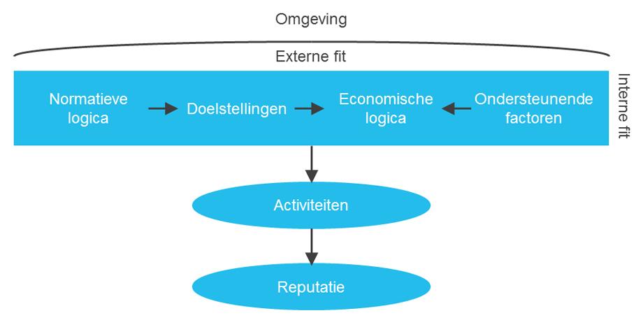 hoe-te-werken-aan-een-coherente-reputatie-figuur-1