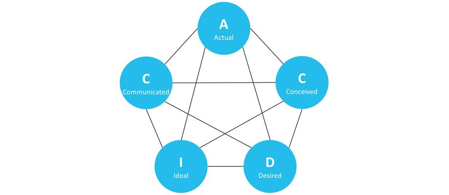 meervoudige-identiteiten-van-organisaties
