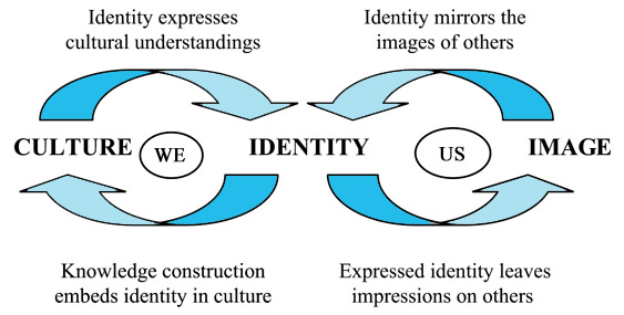 organizational-identity-dynamics-model-figuur-1