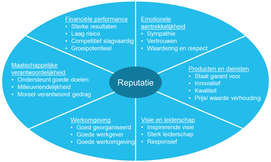 reputation-quotient-model-figuur-1