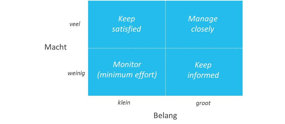 stakeholderanalyse-figuur-1