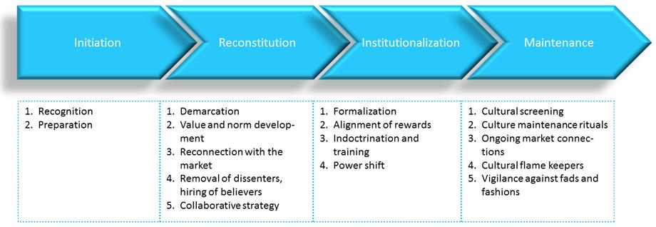 van-product-naar-marktorientatie-figuur-1