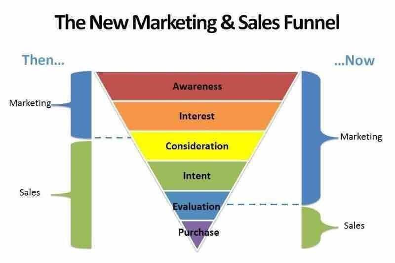 Radiocommercials: the new marketing & sales funnel