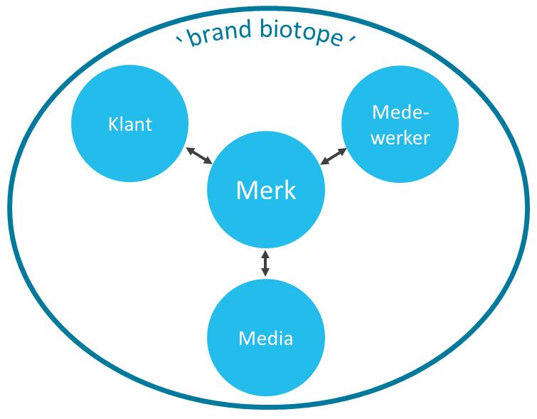 Brand Biotope